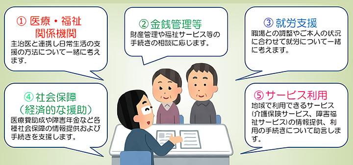広島県若年性認知症サポートルームでの相談イメージ